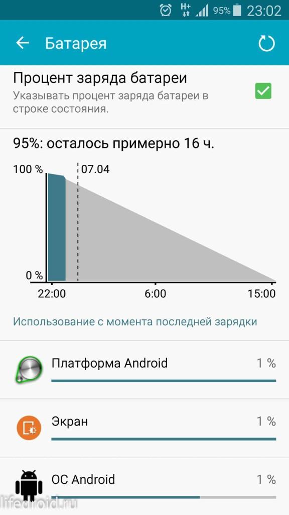Быстро разряжается батарея на Андроид? ЛайфДроид